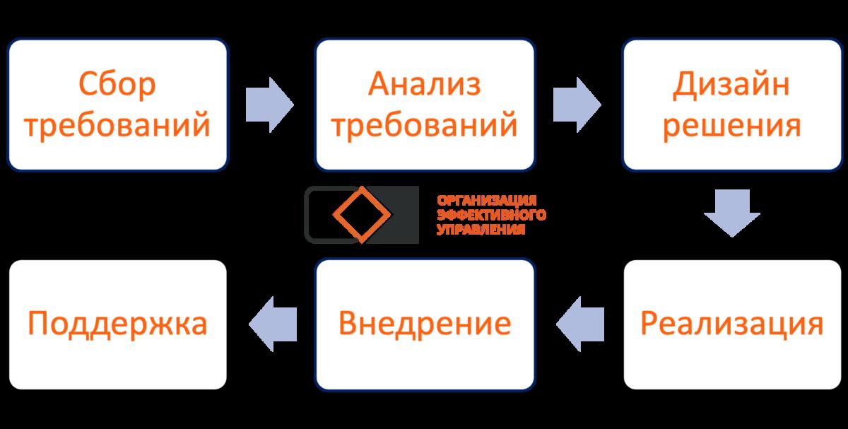 Методологии управления проектами. Этапы разработки