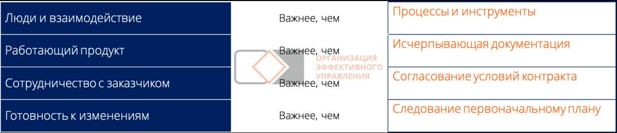 Методологии управления проектами