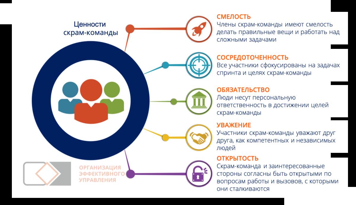 Методологии управления проектами. Ценности SCUM