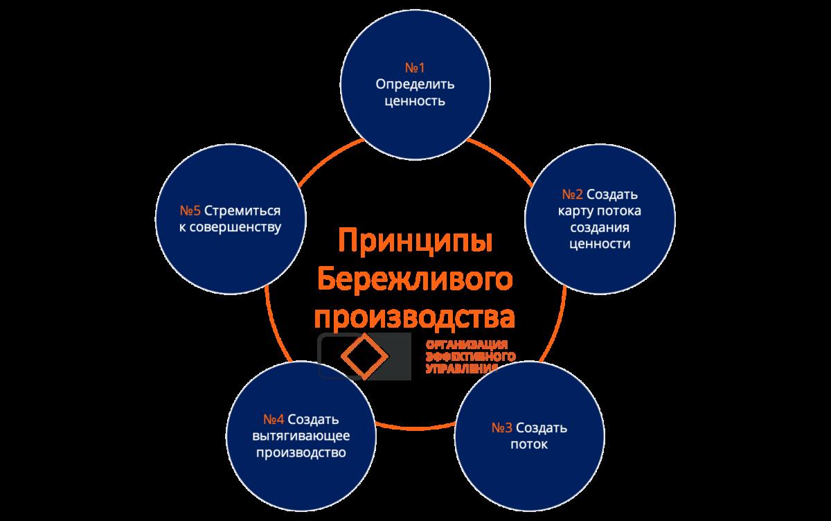 Методологии управления проектами. Принципы бережливого производства