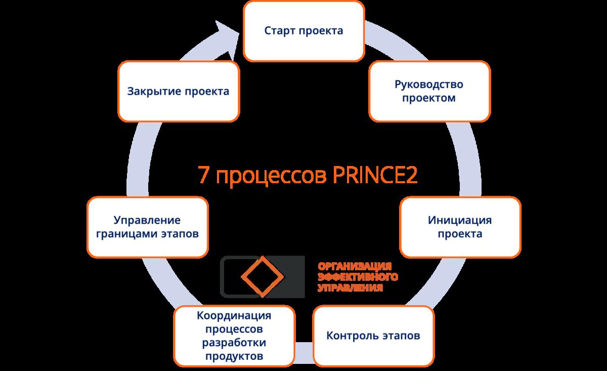 Методологии управления проектами. Процессы PRINCE2