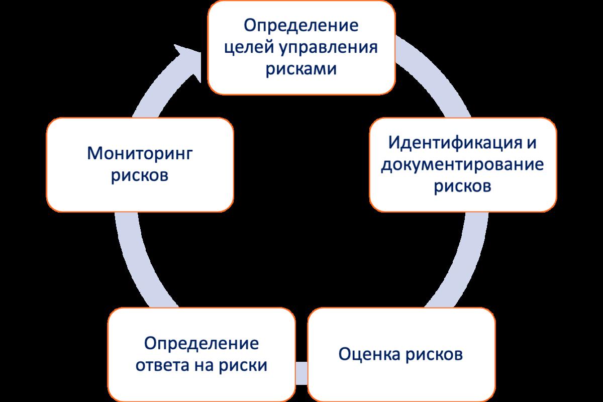 Управление рисками организации. Процесс