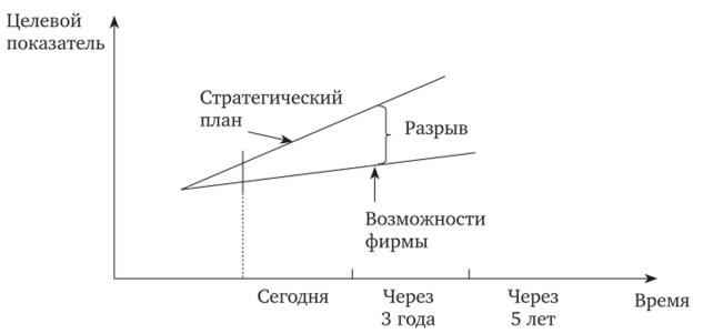 Анализ разрывов.