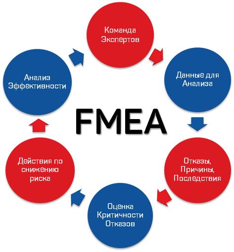 Анализ разрывов. FMEA
