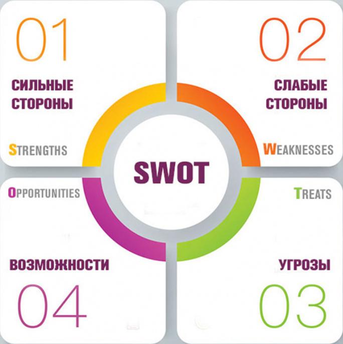 Анализ разрывов. SWOT анализ