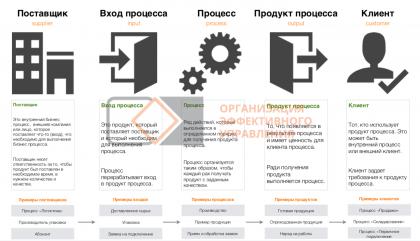 Построение диаграммы SIPOC
